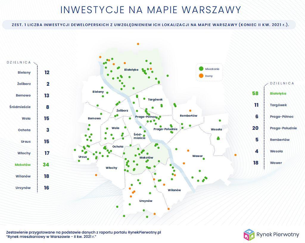 Inwestycje mieszkaniowe w Warszawie