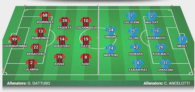 Przewidywane składy na mecz Milan - Napoli
