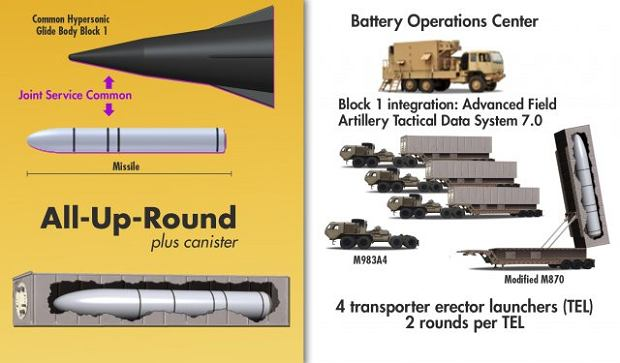 Oficjalna grafika US Army pokazująca koncepcję przyszłej rakiety balistycznej z głowicą hipersoniczną