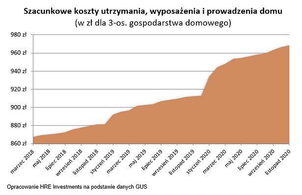 Сколько поляки платят за содержание жилья? Расходы на содержание квартиры за год подскочили