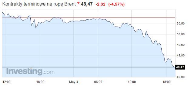 Ceny kontraktów na ropę Brent.