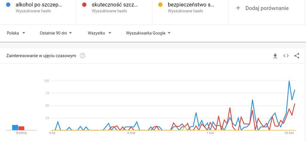Wyszukiwania w Google Trends na temat szczepień.
