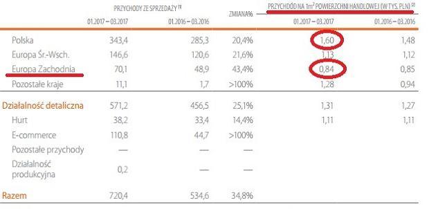 Przychody z metra kwadratowego sklepu CCC, w Polsce i w Europie Zachodniej