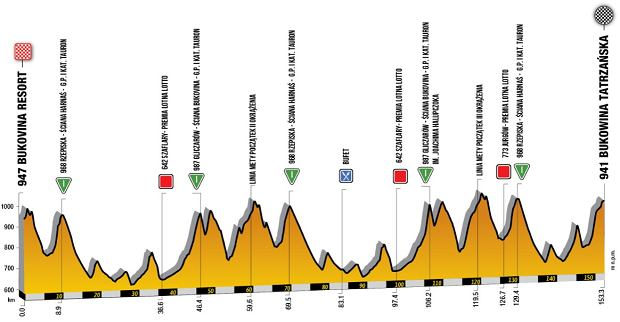 Tour de Pologne - etap 7