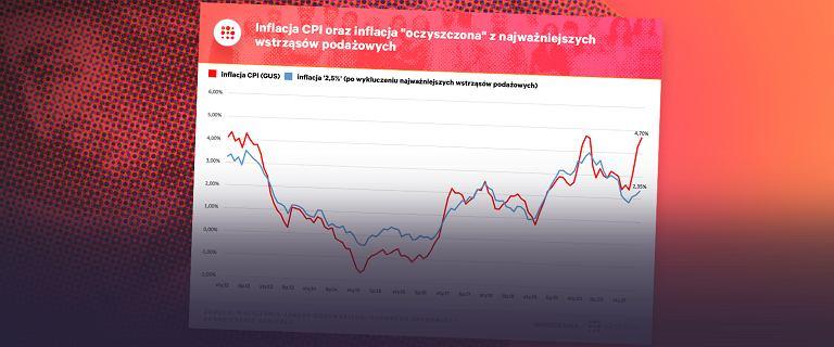 Kto 'winien' inflacji? Glapiński: 'Szukacie w złym miejscu'. Sprawdzamy