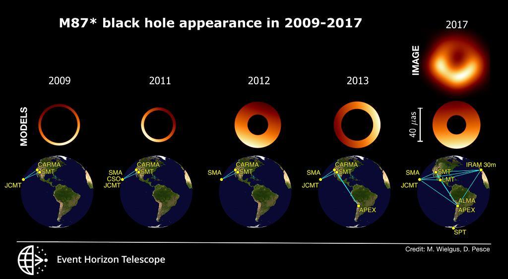 Obrazy czarnej dziury w M87 uzyskane za pomocą EHT w latach 2009-2017