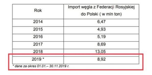 Poseł Brejza opublikował odpowiedź Ministerstwa Aktywów Państwowych w sprawie importu rosyjskiego węgla