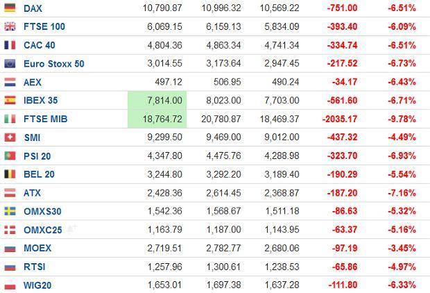 Silne spadki na giełdach w Europie, 9 marca 2020, po godzinie 12:00