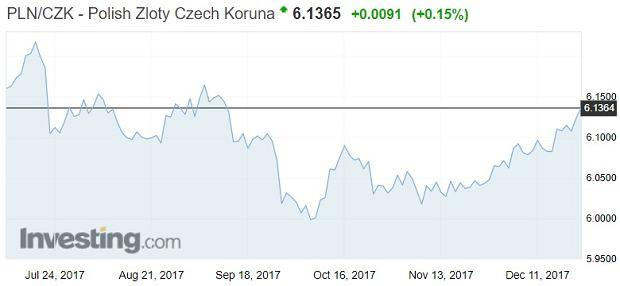 Notowania złotego do korony czeskiej