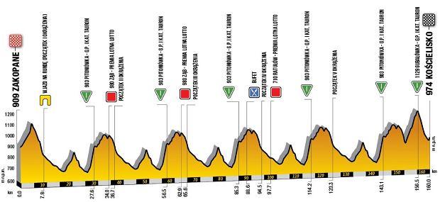 Tour de Pologne - etap 6