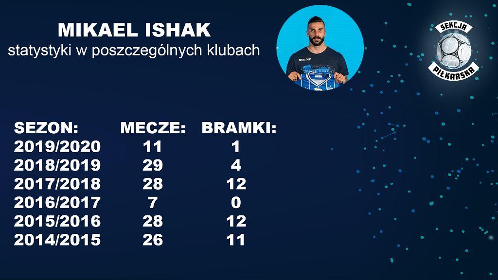 Ishak