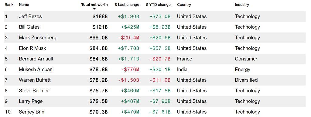 Indeks miliarderów