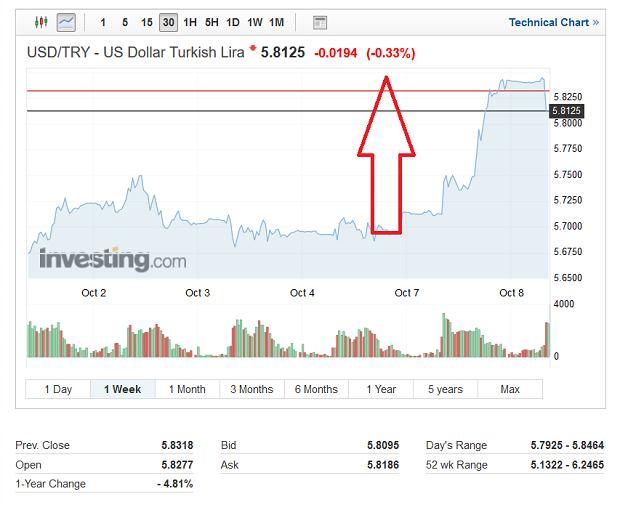 Notowania dolara wobec liry.