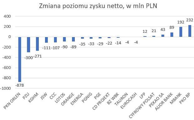 Zmiana zysku spółek z WIG20 w pierwszym kwartale 2018, w mln PLN