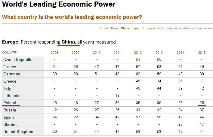 Odsetek osób w poszczególnych krajach europejskich, które uważają, że to Chiny są największą potęgą gospodarczą świata