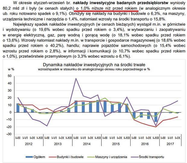 GUS o inwestycjach w polskich przedsiębiorstwach