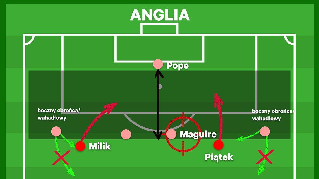 Jak Polska powinna zagrać z Anglią (według Jonathana Wilsona)
