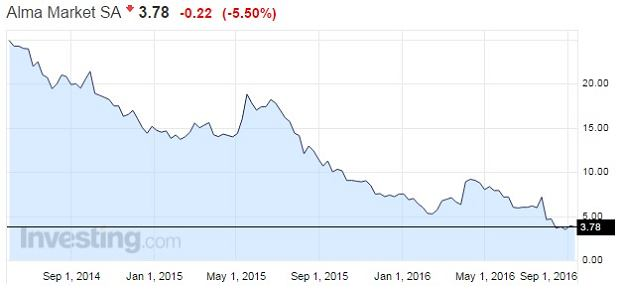 Wykres notowań akcji alma Market