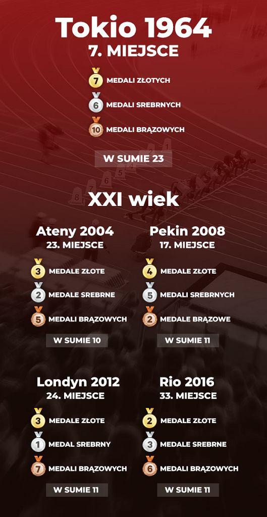 Dorobek medalowy Polaków w wybranych igrzyskach olimpijskich