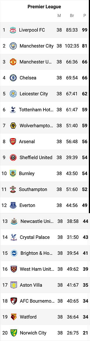 Tabela Premier League, sezon 2019/2020