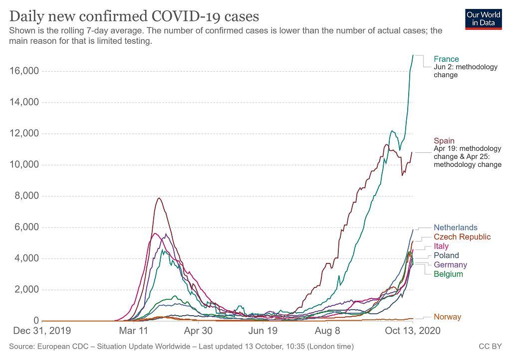 Liczba przypadków koronawirusa w Europie