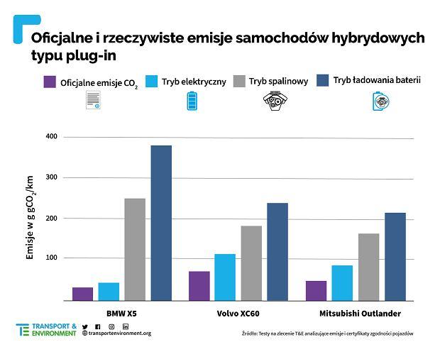 Porównanie oficjalnych i rzeczywistych emisji w autach plug-in