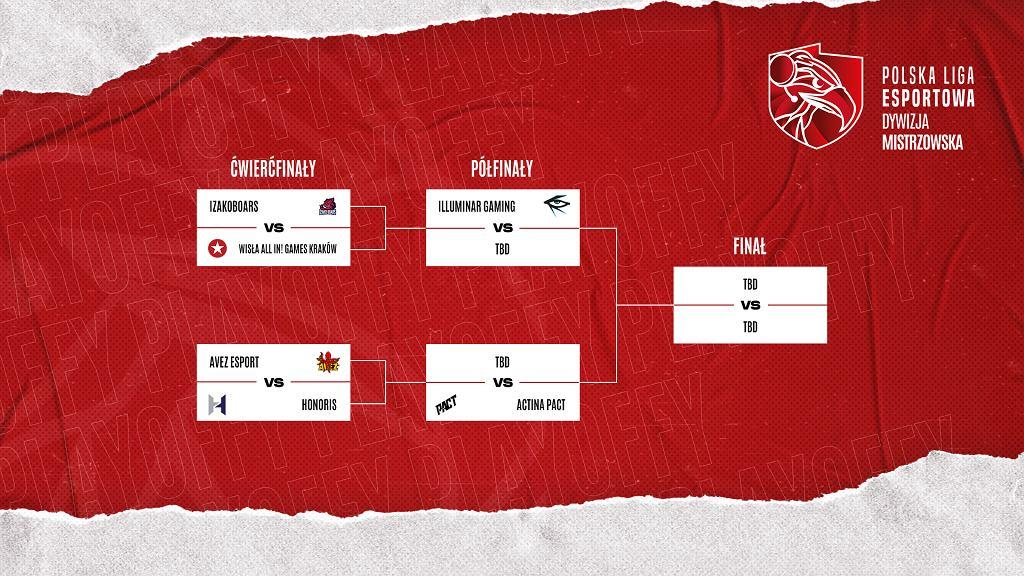 Drabinka fazy finałowej Polskiej Ligi Esportowej