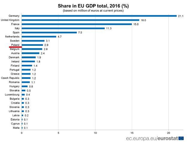 Udział państw UE w łącznym PKB Unii Europejskiej