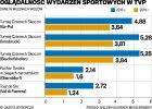 W TVP spada oglądalność skoków i biegów narciarskich