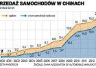 Chiński rekord motoryzacji. Nikt na świecie nie kupił wcześniej tylu aut