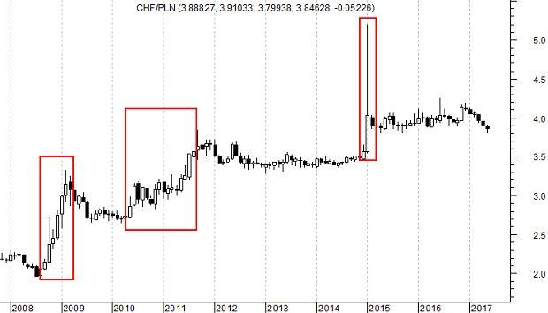 Notowania franka szwajcarskiego wobec złotego