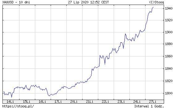 Wykres cen złota na rynkach światowych