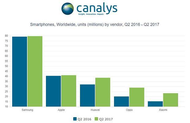 Wyniki dostaw smartfonów w drugim kwartale 2017 roku