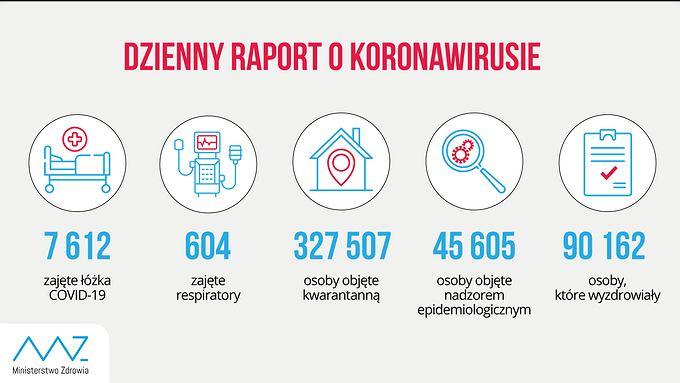 Raport Ministerstwa Zdrowia z 17 października 2020