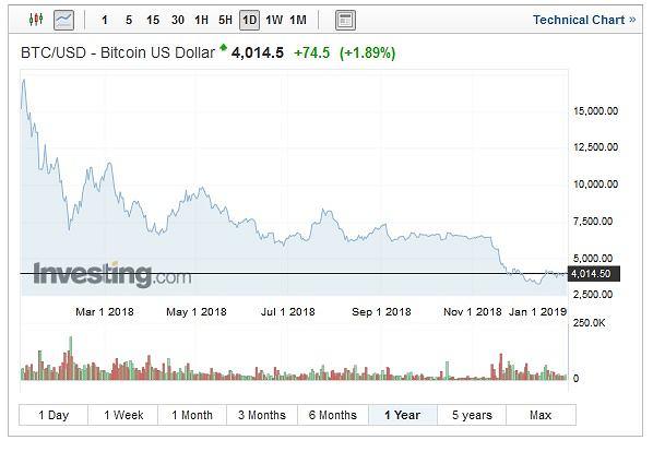 Notowania bitcoina, wykres roczny