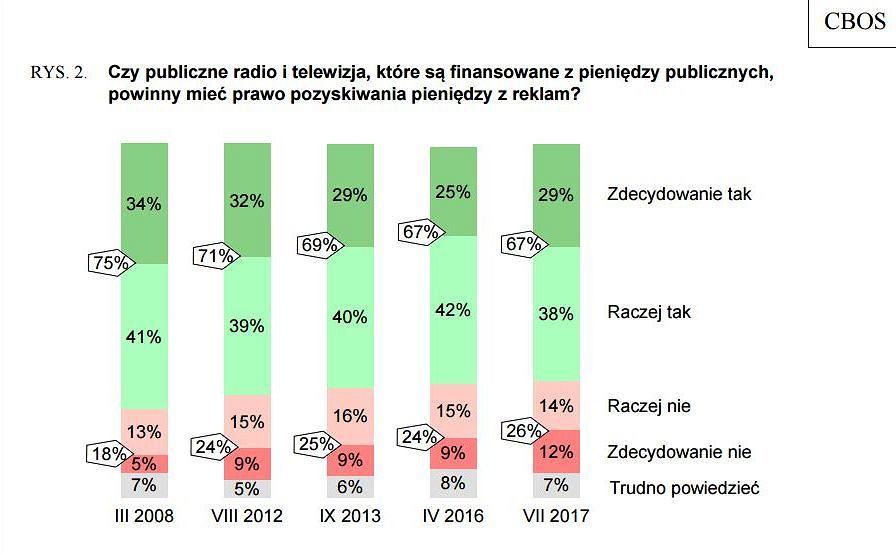 'Finansowanie mediów publicznych', lipiec 2017 r.