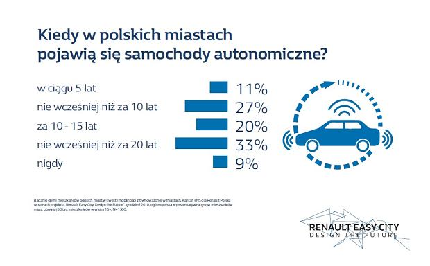 Kiedy w polskich miastach pojawią się samochody autonomiczne