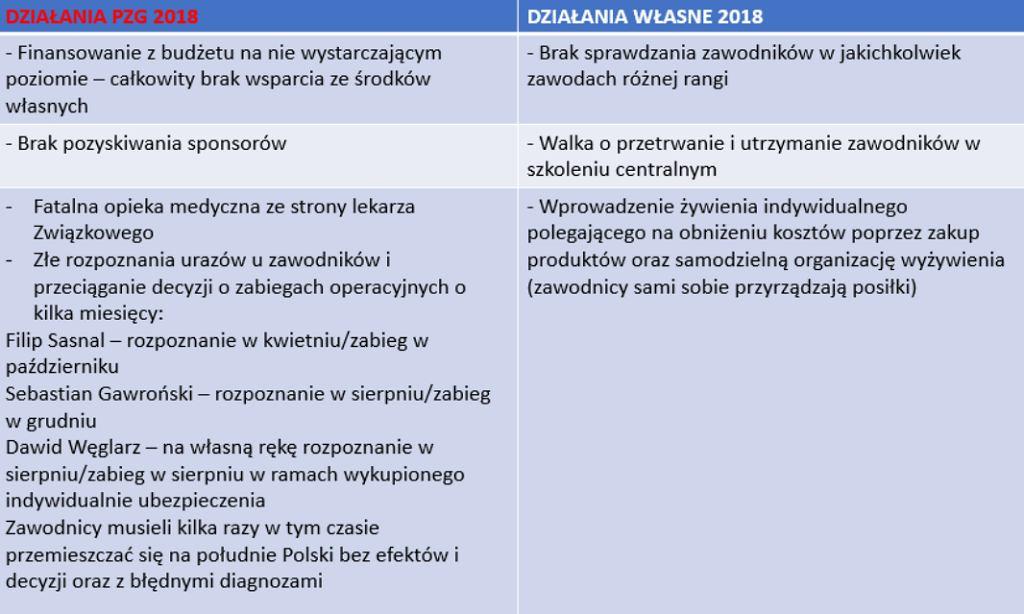 Z raportu Leszka Blanika o sytuacji polskiej gimnastyki