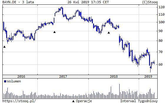 Kurs akcji Bayer AG, ostatnie 3 lata/stooq.pl
