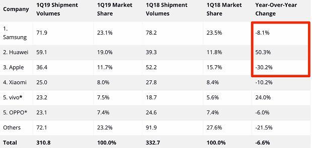 Dostawy smartfonów w I kwartale 2019 roku