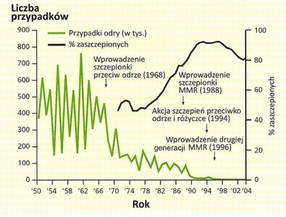Skuteczność szczepień przeciwko odrze w latach 1950-2004