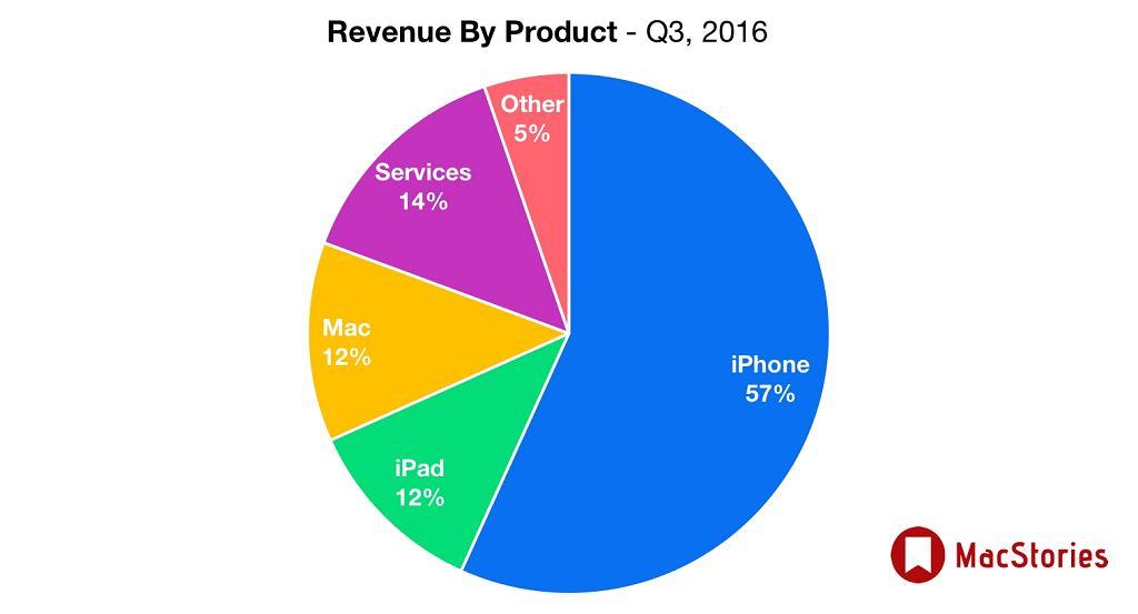 Na czym zarabia Apple?
