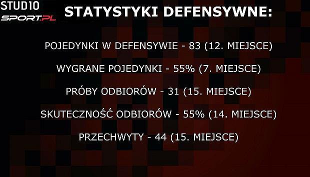 Statystyki defensywne Lecha Poznań