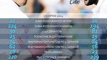 Statystyki finalistów US Open 2014