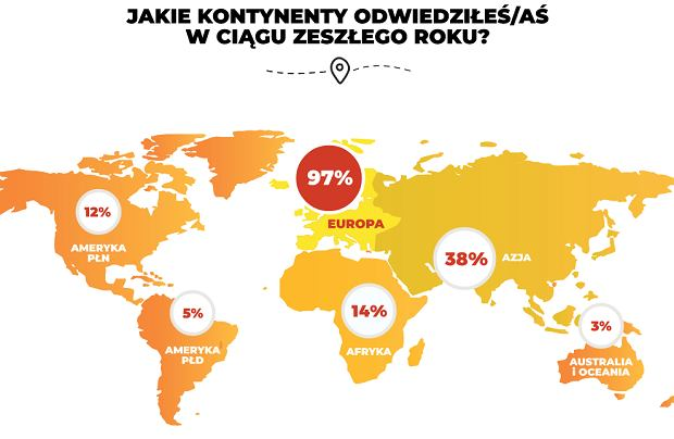 Jakie kontynenty odwiedziłeś w ciągu zeszłego roku?