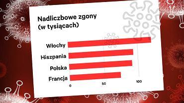 Liczba nadmiarowych zgonów (w tysiącach)