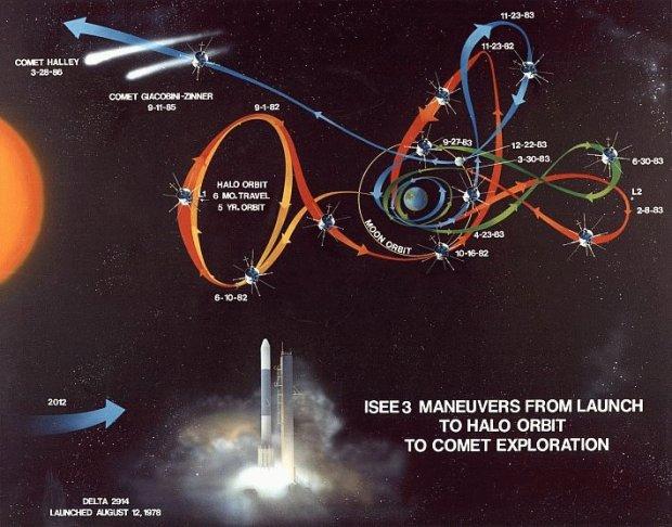 Plan porwania czyli trajektoria, która zamieniła sondę ISEE-3 w ICE