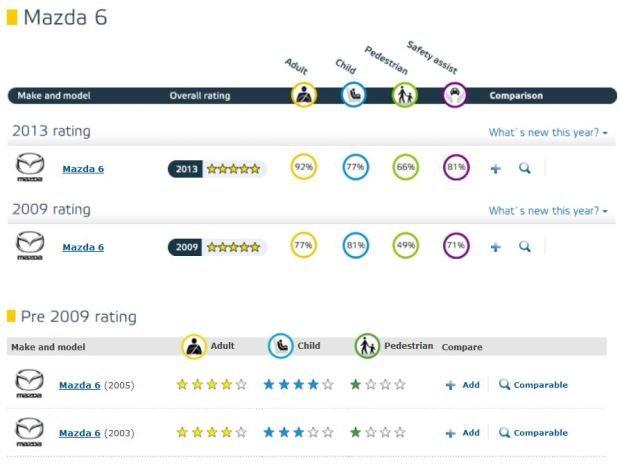 Mazda 6 - wyniki testów różnych generacji