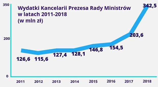 Wzrost wydatków Kancelarii Premiera Rady Ministrów w latach 2011-2018