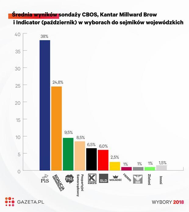 Uśrednione wyniki sondaży do sejmików woj.